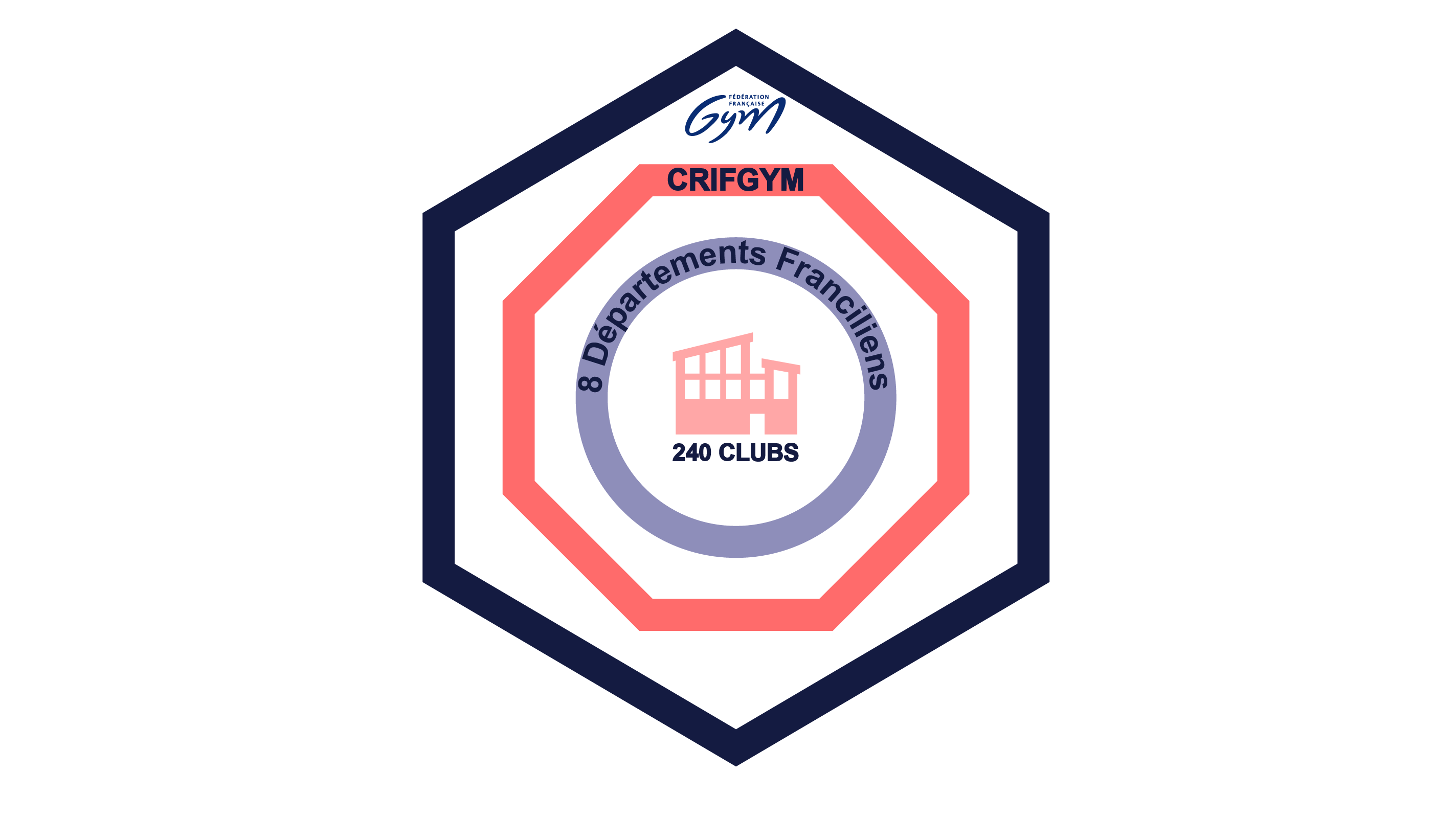 Présentation du CRIFGYM